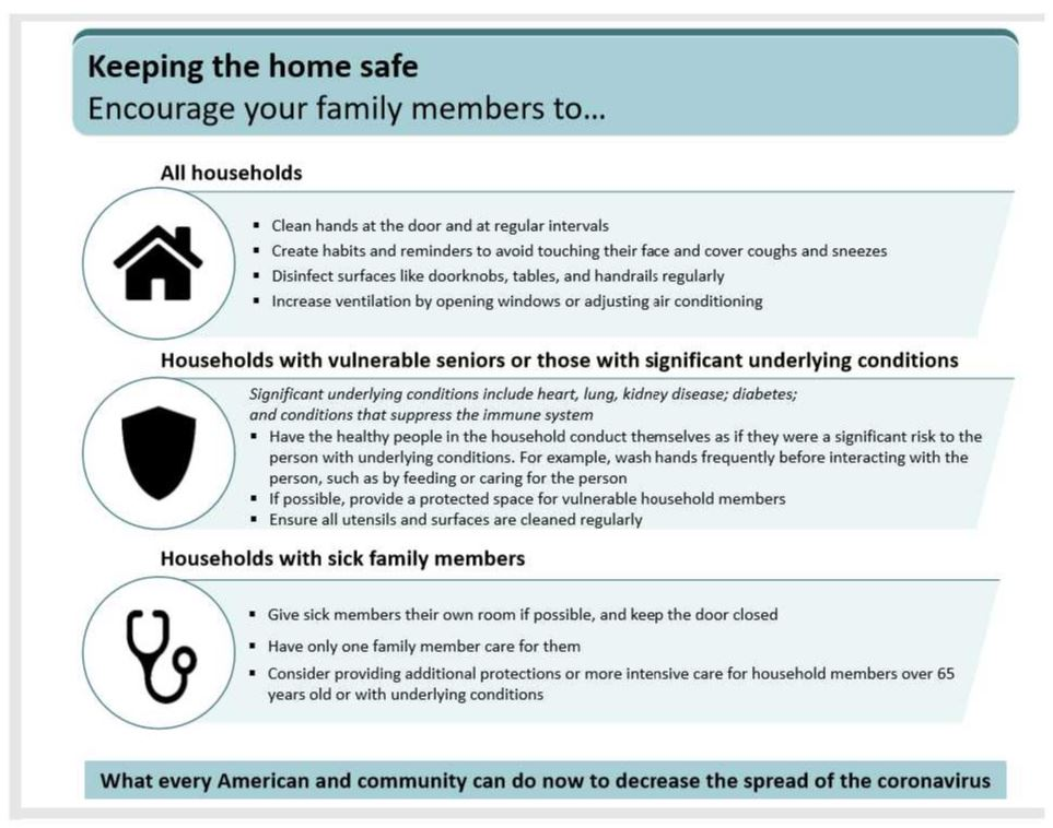 CoronoVirus Home safety